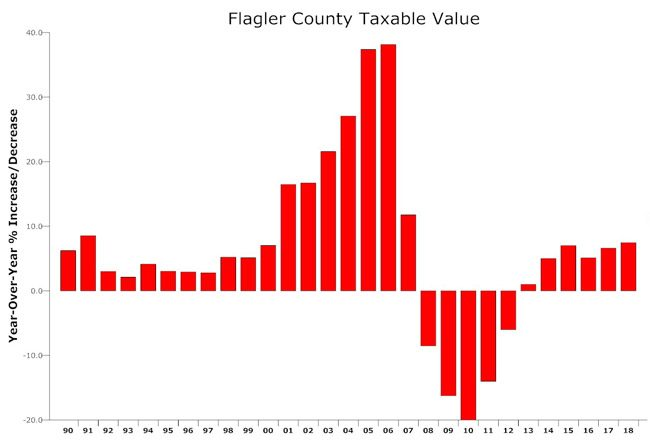 2018 saw the best increase in taxable values since the Great Recession. (© FlaglerLive)