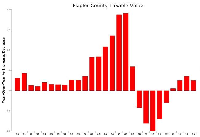 flagler county taxable values 2016