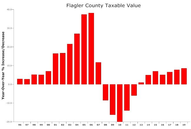 Property values are getting closer to regaining values lost during the Great Recession, but may have a few more years to go yet. (© FlaglerLive)