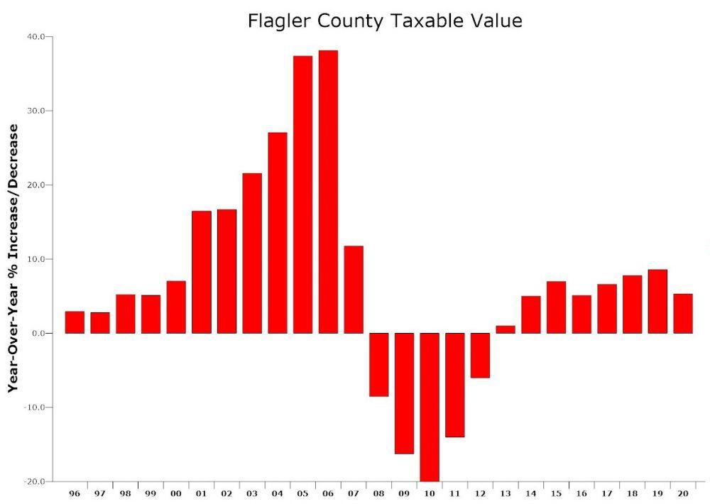 taxable values