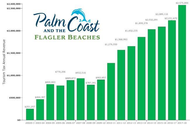 tourism tax revenue flagler county 2002-1018