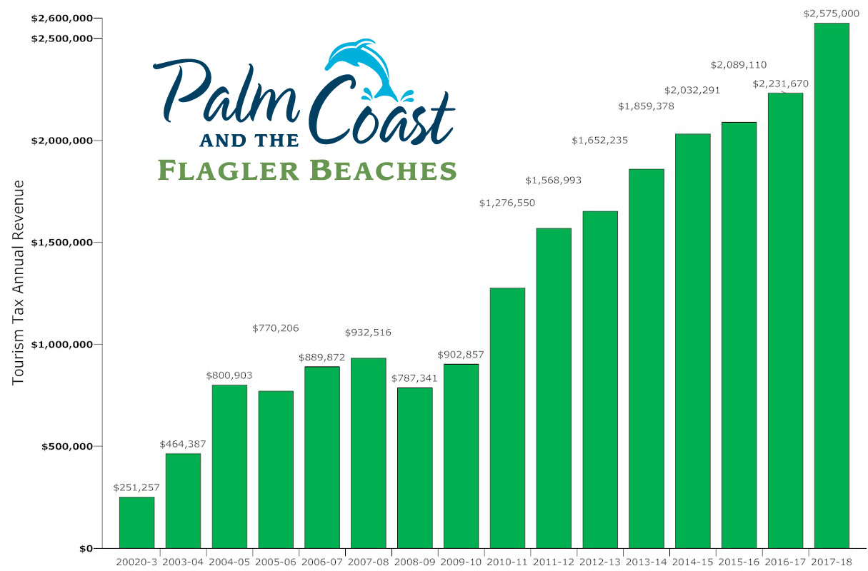 tourism tax revenue flagler county 2002-1018