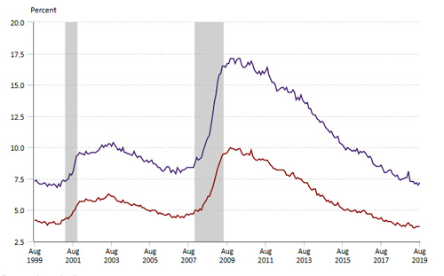 The traditional unemployment rate is in red. The alternative measure of unemployment and underemployment is in gray. (BLS)
