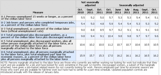 unemployed under-employed underutilization u6