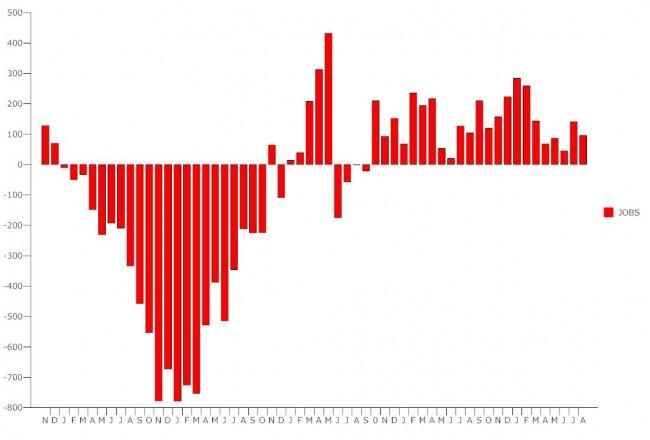 us unemployment august 2012