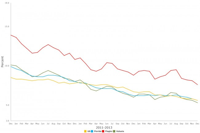 Steady decline: click on the graph for larger view. (© FlaglerLive)