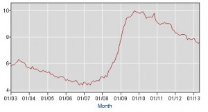 The unemployment rate. (BLS)