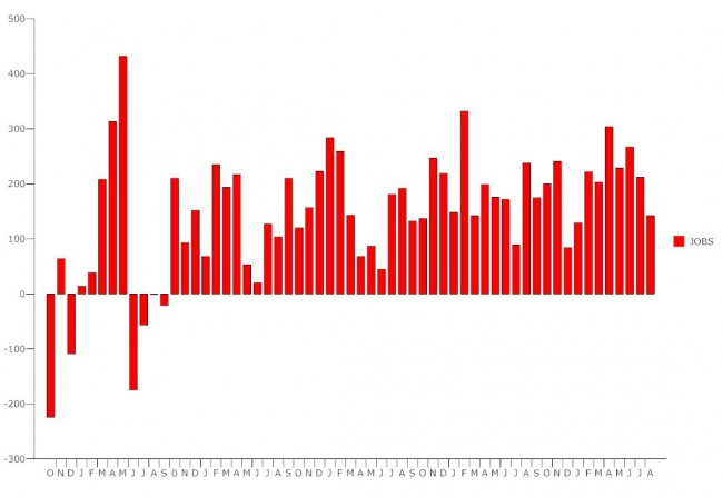 us unemployment september august 2014