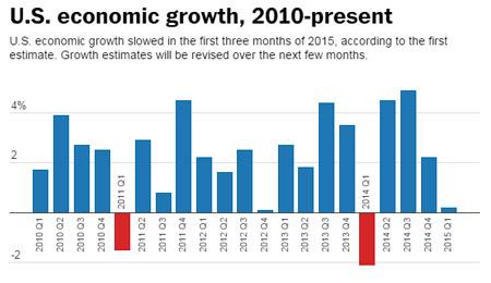 us economy growth 2010-2015