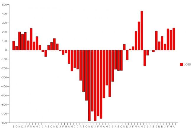 us unemployment report april 2011