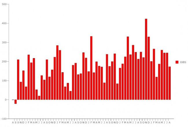july 2015 unemployment