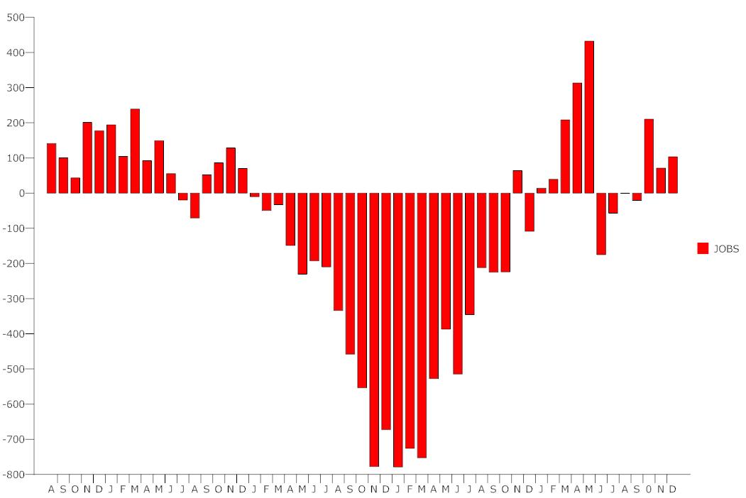 us unemployment december 2010