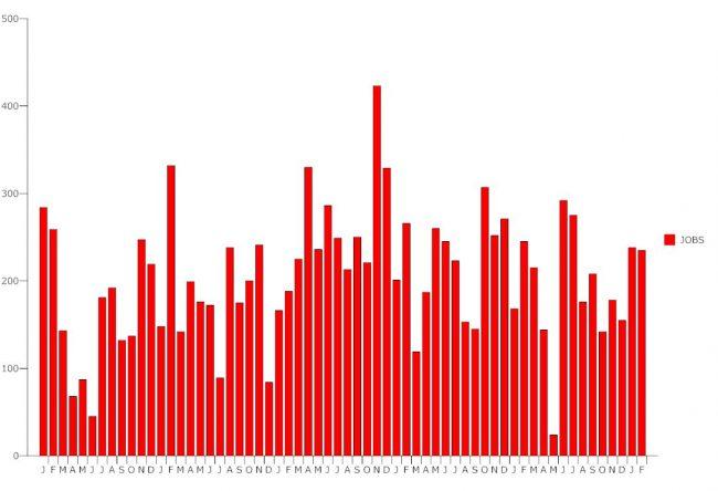 unemployment february 2017