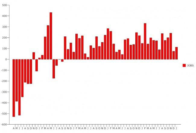 unemployment january 2014