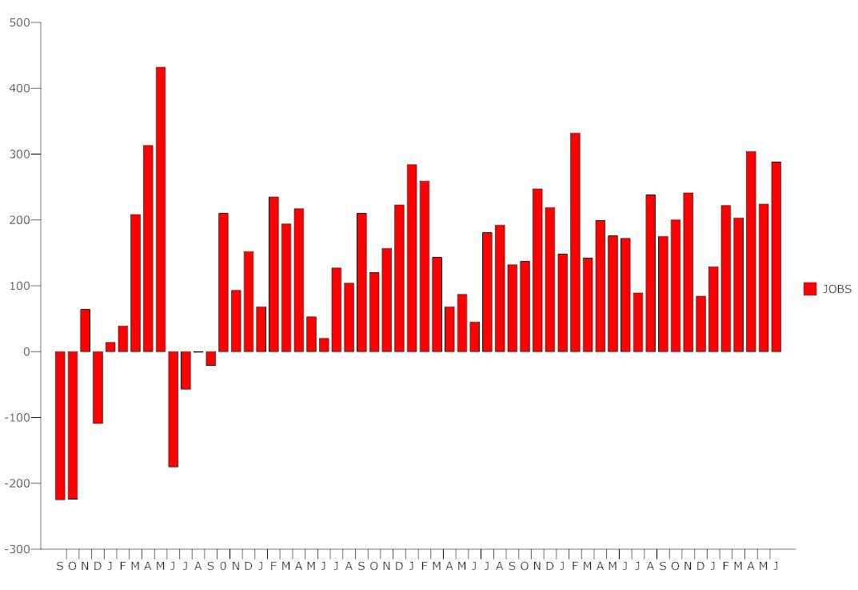 us unemployment june 2014