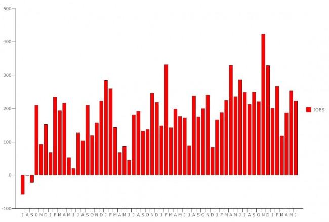 unemployment june 2015