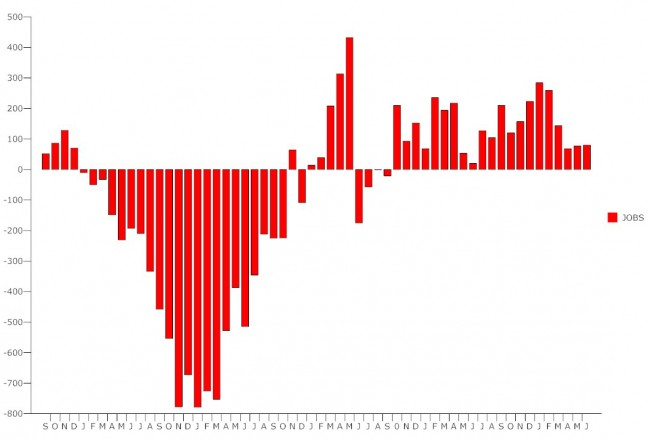 us unemployment june july 2012 report