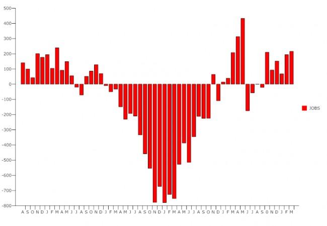 us unemployment march 2011
