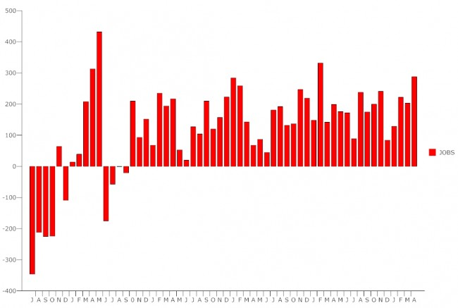 Click on the graph for The economy has added jobs for the 50th consecutive month. larger view. (© FlaglerLive)
