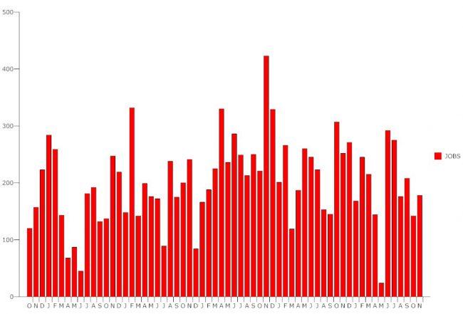 unemployment october 2016