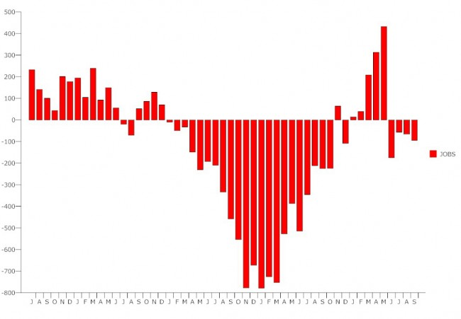 us unemployment september 2010 graphic report
