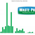 Waste Pro's monthly fines levied by Palm Coast government since 2018. (© FlaglerLive)